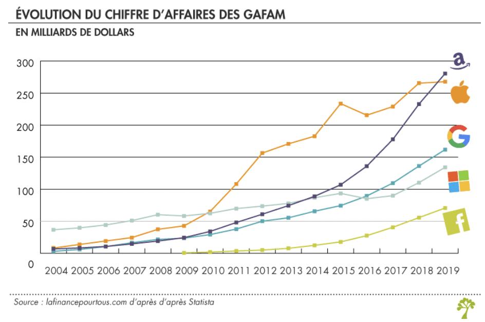 Graphique montrant l'évolution du Chiffre d'Affaires des GAFAM. On y distingue une ascension exponentielle atteignant presque 280 milliards de dollars de recette pour le géant Amazon en 2019.