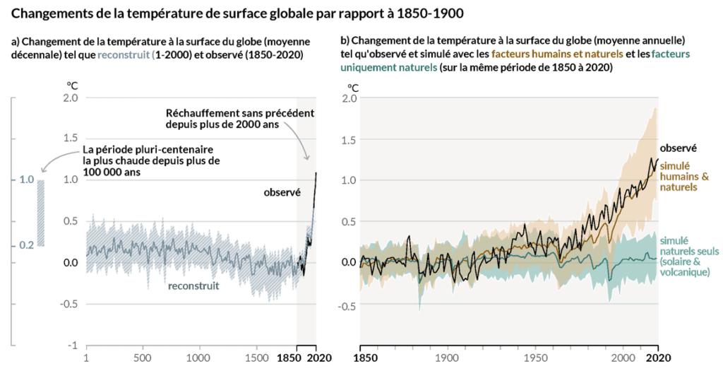 Tableau représentant les changements de température de surface globale entre 1850 et 1900. On y remarque que l'activité humaine est en grande partie responsable de notre réchauffement climatique.