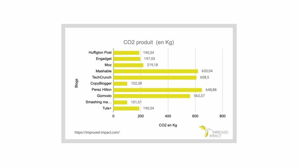 Graphique qui donne le taux de CO2 produit en kilo par les 10 blogs les plus populaires à l'international.