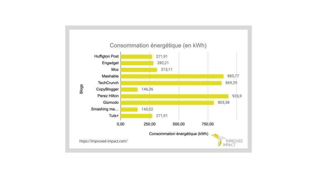 Graphique qui donne la consommation énergétique en kilo watt heure des 10 blogs les plus populaires à l'international.