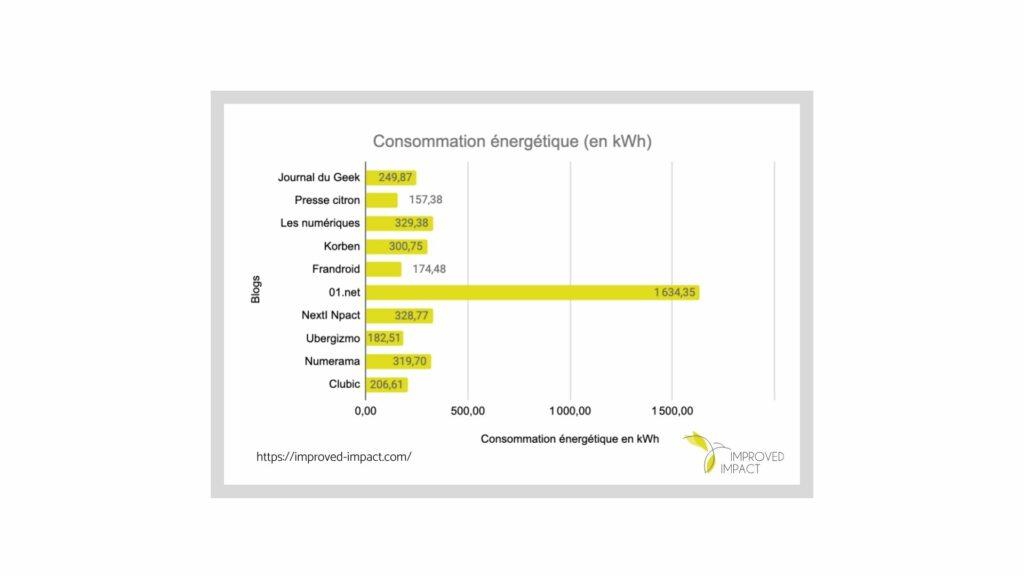 Graphique qui donne la consommation énergétique en kilo watt heure des 10 blogs les plus populaires en France.