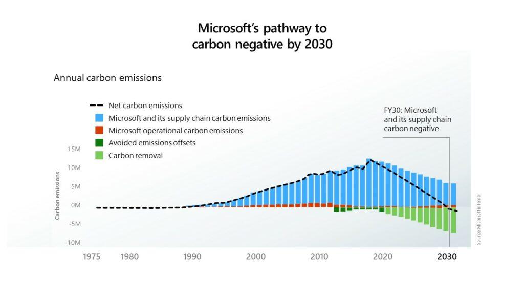 Graphique recensant les émissions carbones annuelles de microsoft. On y découvre des émissions carbones extrêmes en grande partie dues à leur chaine d'approvisionnement. Le groupe souhaiterait réduire ces émissions d'ci à l'horizon 2030.